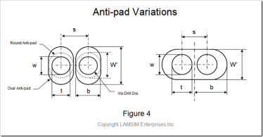 Printed Circuit Boards | Bert Simonovich's Design Notes
